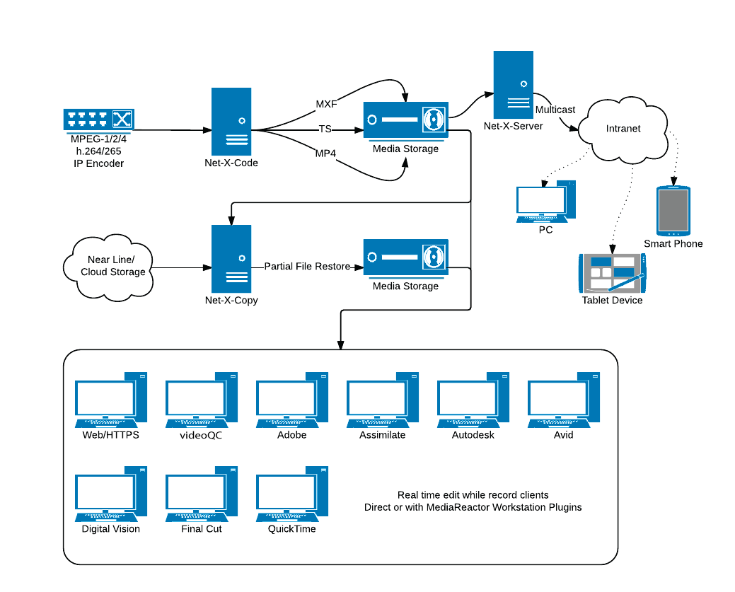 Net-X-Code