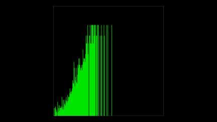 Audio histogram linear reverse log