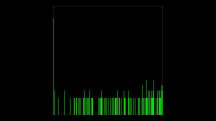 Audio histogram log display