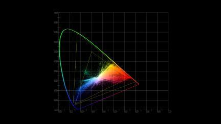 Chromaticity/CIE XY Gamut Display