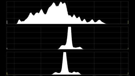 Histogram for the Y (Luma) and CbCr (Chroma) components of the signal