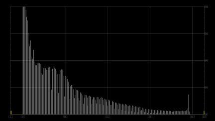 Histogram Luma Only